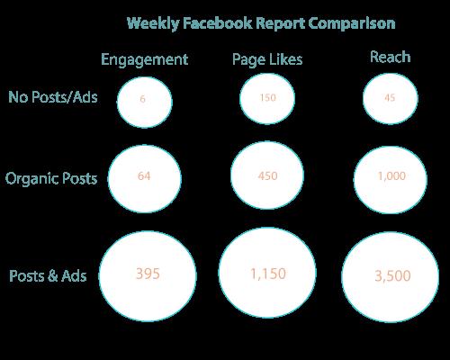 Weekly-Facebook-Comparison
