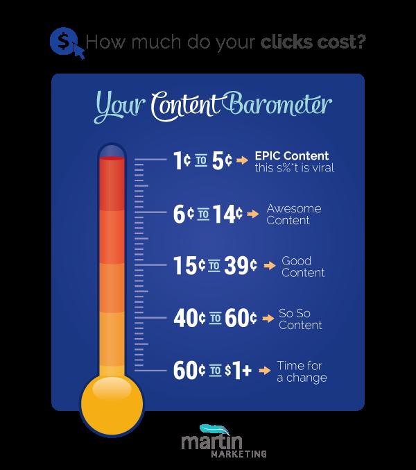 content-barometer