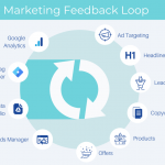A feedback loop for agile digital marketing